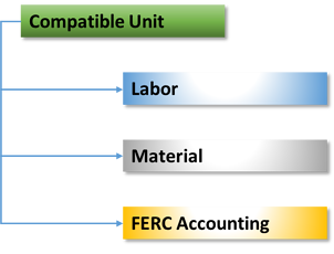 compatible units ibm maximo CU ibm maximo