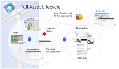 asset lifecycle management maximo Cohesive Solutions