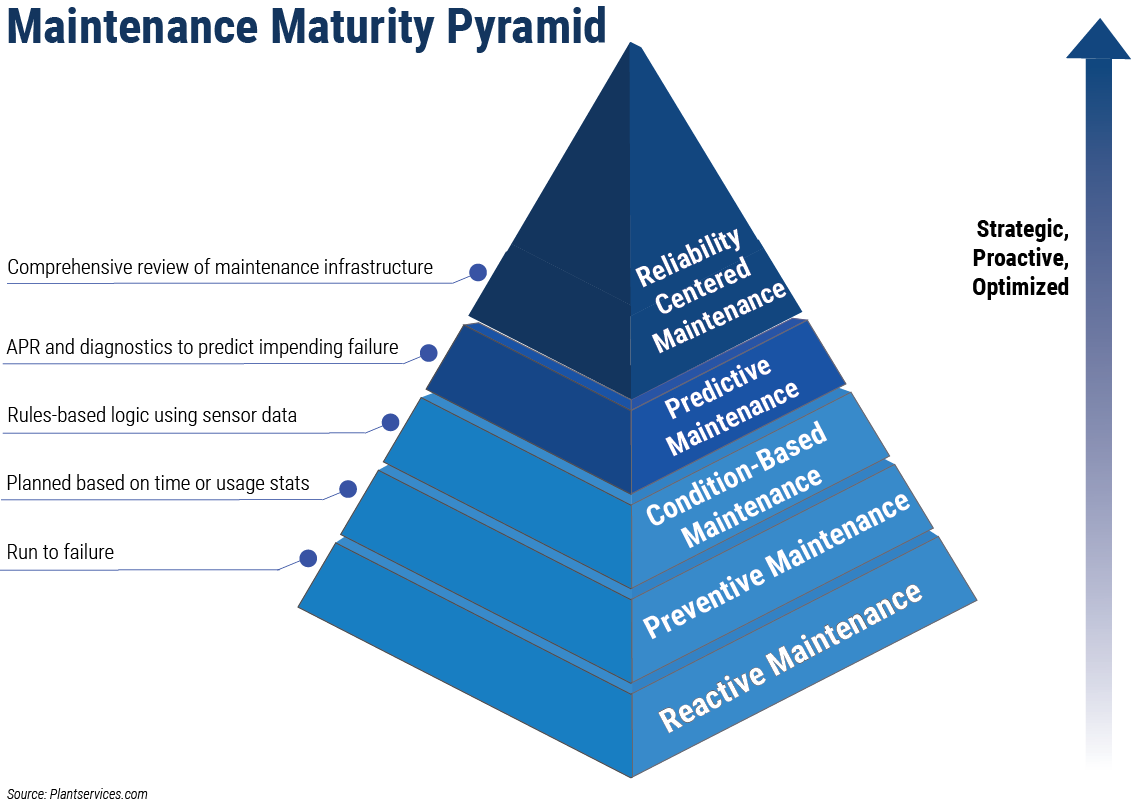 reliability centered maintenance ibm maximo maintenance maturity